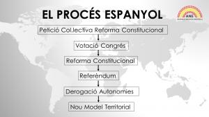 El Procés Espanyol