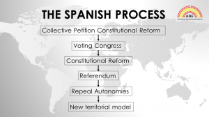 The Spanish Process