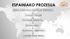 Espainiako Prozesua