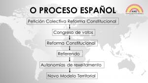 O Proceso Español